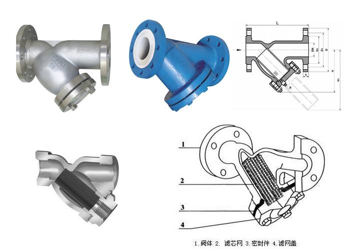Y型过滤器 一、产品简介:   Y型过滤器可用于工业、农业、电子、医药、建筑、钢铁、冶金、造纸等行业的水过滤。Y型过滤器通常安装在减压阀、泄压阀、定水位阀或其它设备的进口端,用来清除介质中的杂质,以保护阀门及设备的正常使用。也可用于气体或其他介质大颗粒物过滤,安装在管道上能除去流体中的较大固体杂质,使机器设备(包括压缩机、泵等)、仪表能正常工作和运转,达到稳定工艺过程,保障安全生产的作用。Y型过滤器适用介质可为水、油、气。一般通水网为18~30目,通气网为10~100目,通油网为100~480目。 Y型过